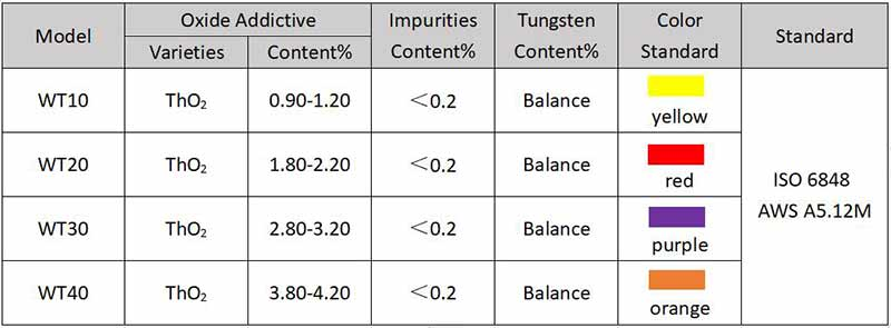 Thorium-Tungsten Electrode WT20